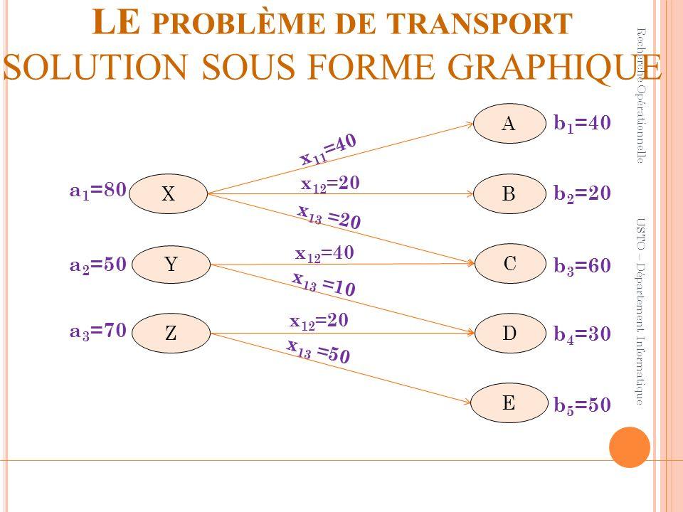 LE problème de transport SOLUTION SOUS FORME GRAPHIQUE