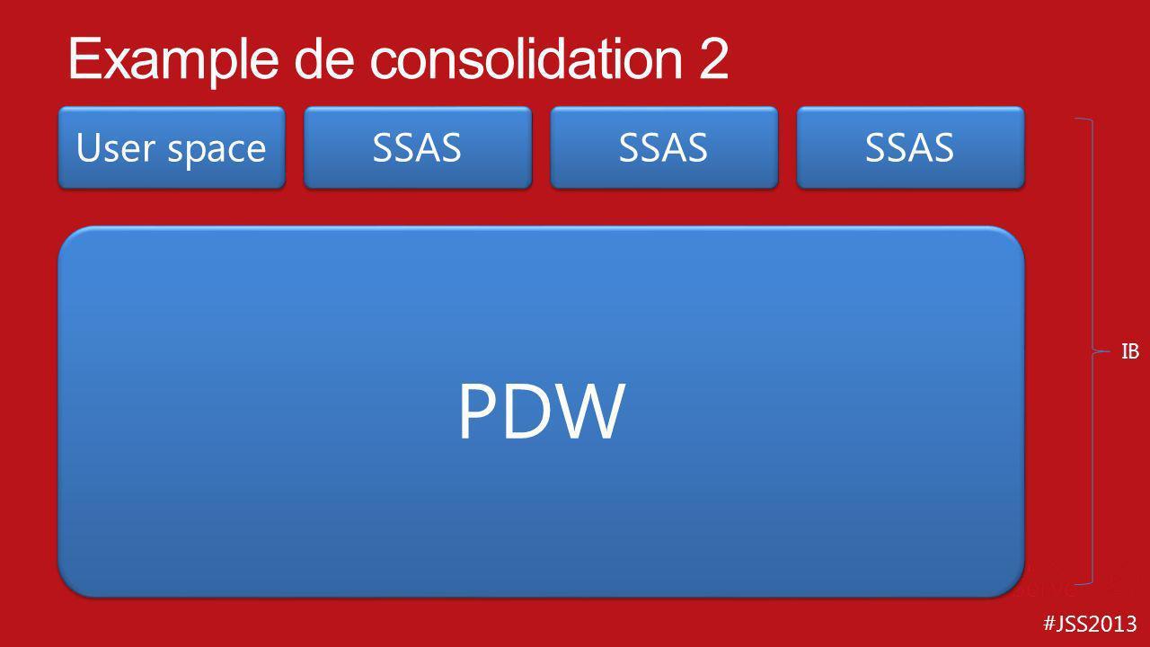Example de consolidation 2