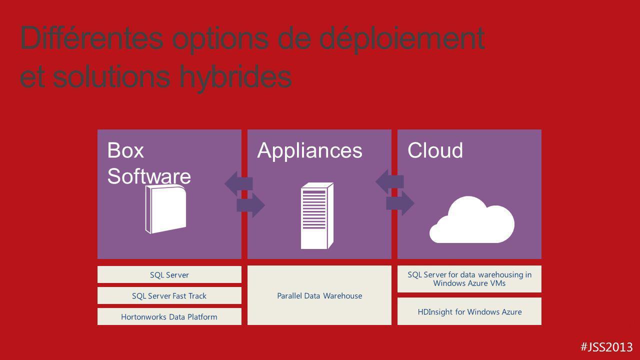 Différentes options de déploiement et solutions hybrides