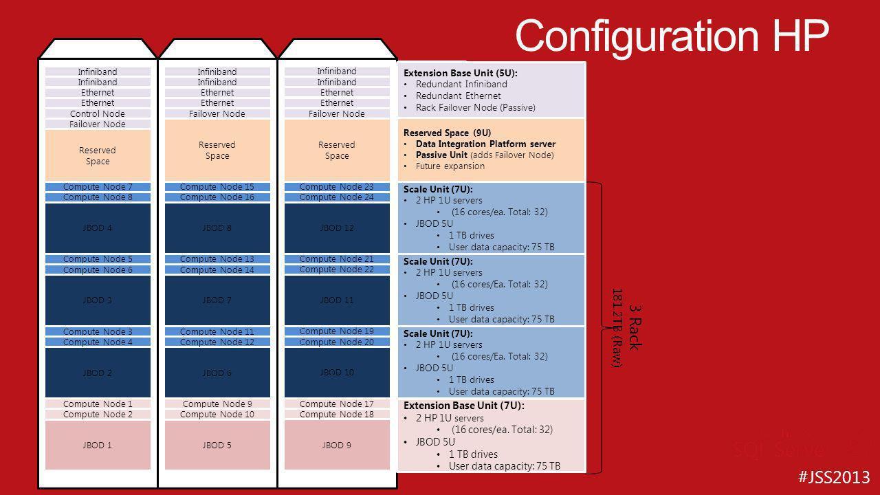 Configuration HP Full Rack 2 Rack 3 Rack 3/4 Rack 1 1/2 Rack 1/2 Rack