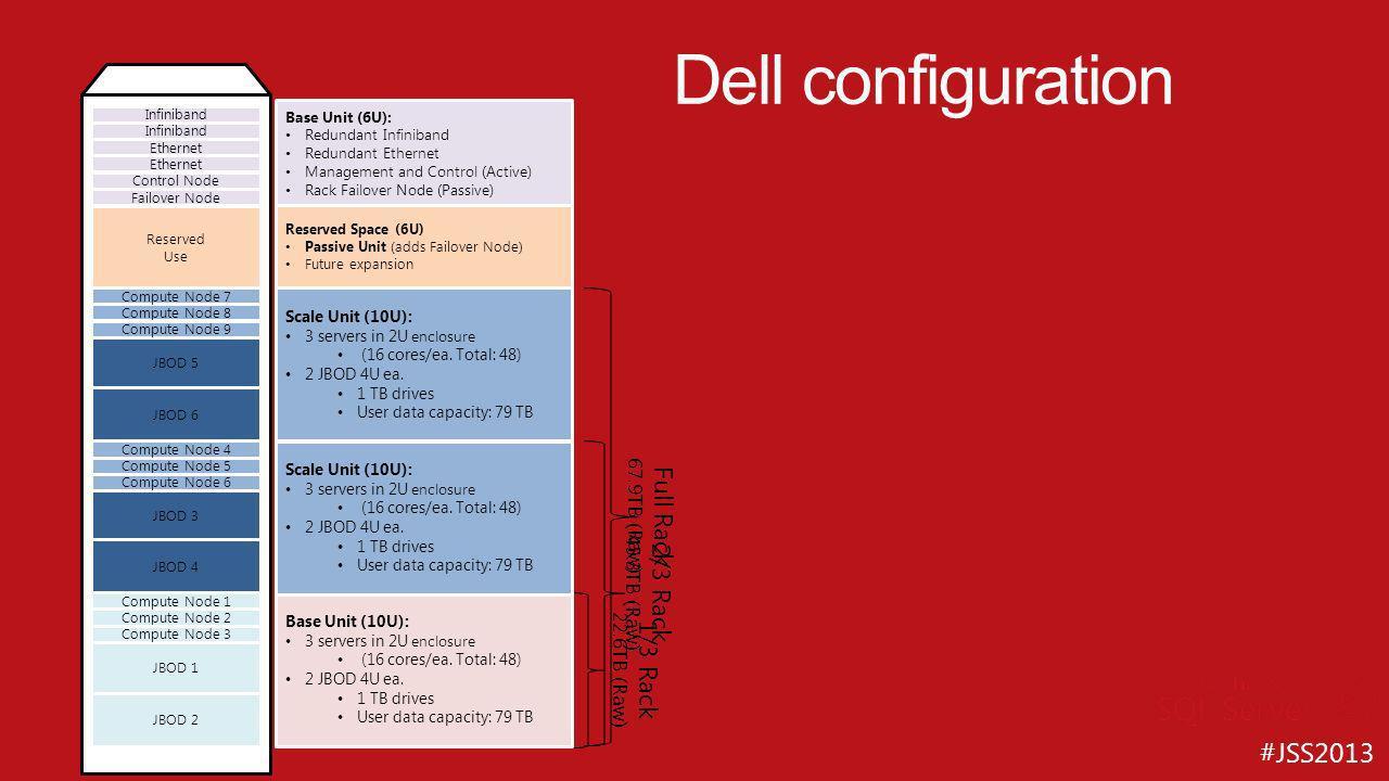 Dell configuration Full Rack 2/3 Rack 1/3 Rack 67.9TB (Raw)