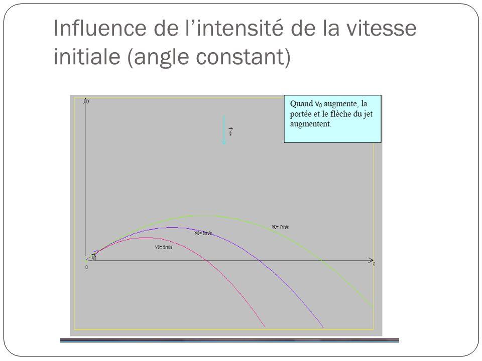 Influence de l'intensité de la vitesse initiale (angle constant)