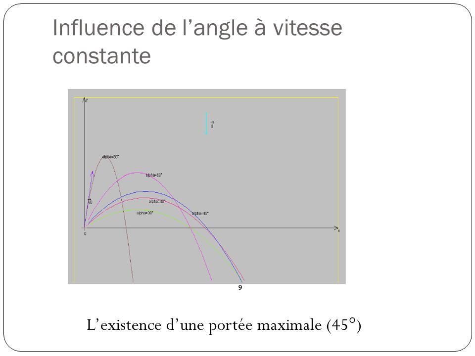 Influence de l'angle à vitesse constante