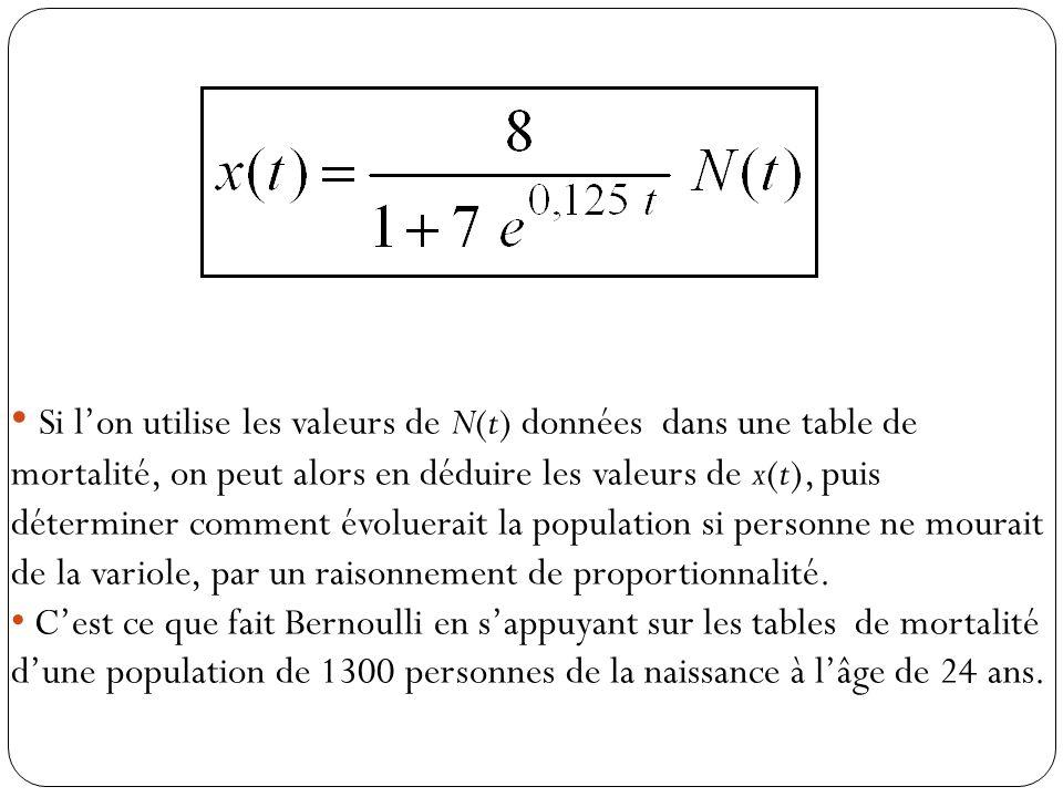 Si l'on utilise les valeurs de N(t) données dans une table de mortalité, on peut alors en déduire les valeurs de x(t), puis déterminer comment évoluerait la population si personne ne mourait de la variole, par un raisonnement de proportionnalité.