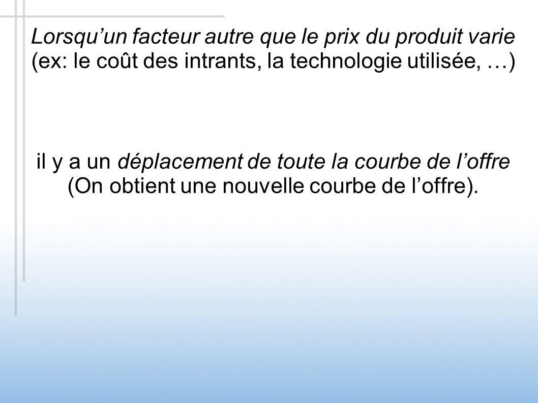 Lorsqu'un facteur autre que le prix du produit varie (ex: le coût des intrants, la technologie utilisée, …)