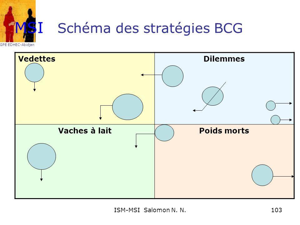 Schéma des stratégies BCG