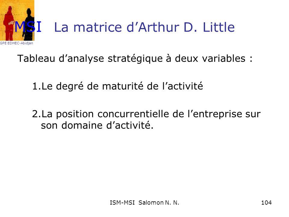 La matrice d'Arthur D. Little