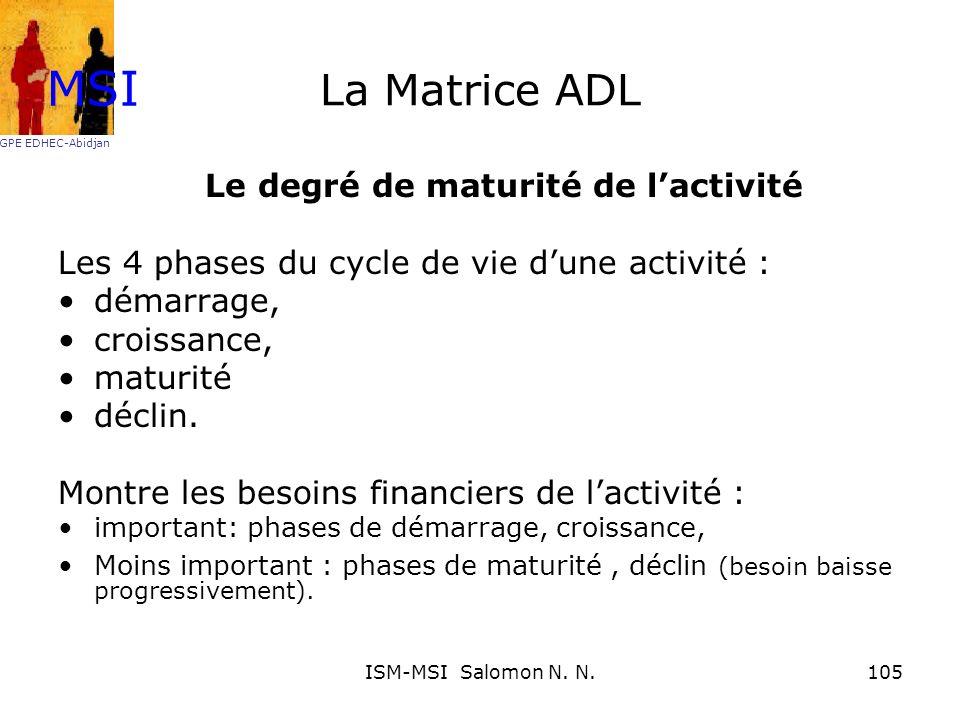 Le degré de maturité de l'activité