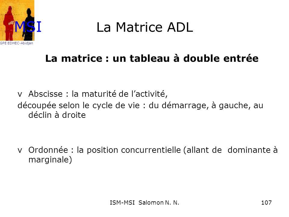 La matrice : un tableau à double entrée