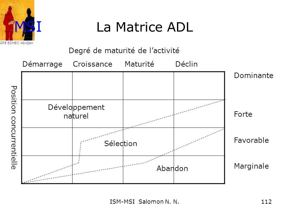 MSI La Matrice ADL Degré de maturité de l'activité