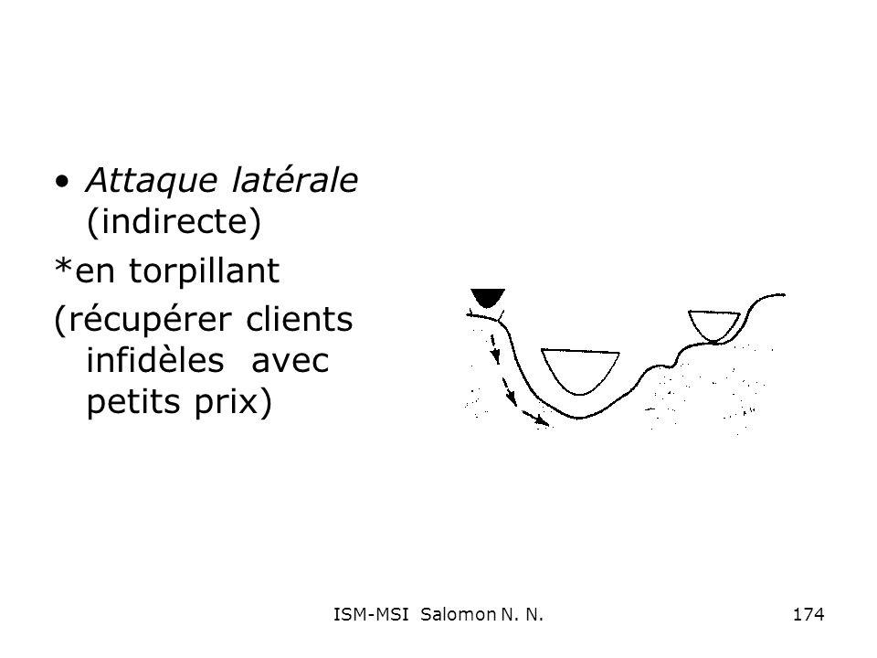 Attaque latérale (indirecte) *en torpillant