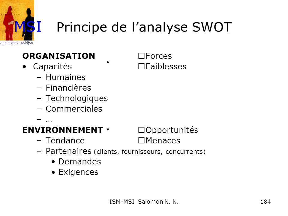 Principe de l'analyse SWOT