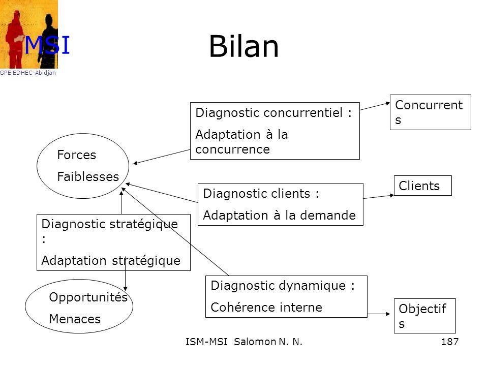 Bilan MSI Concurrents Diagnostic concurrentiel :