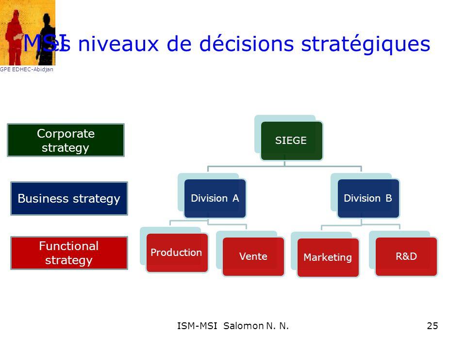 Les niveaux de décisions stratégiques