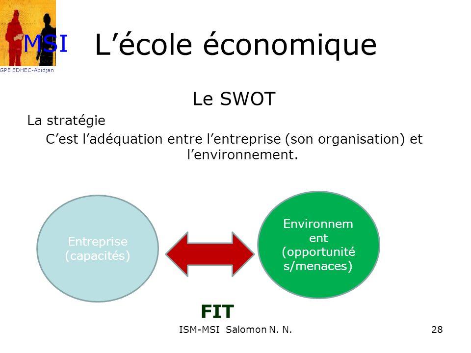 L'école économique MSI Le SWOT FIT La stratégie