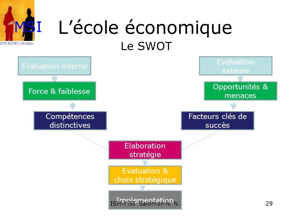 L'école économique MSI Le SWOT Evaluation interne Evaluation externe