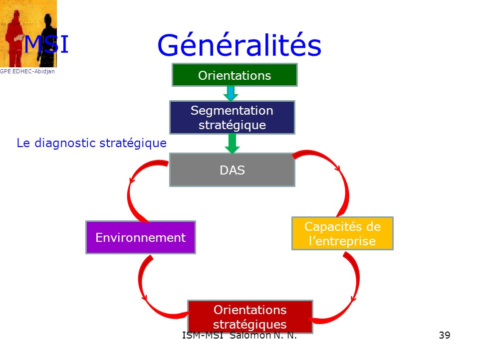 Généralités MSI Orientations Segmentation stratégique