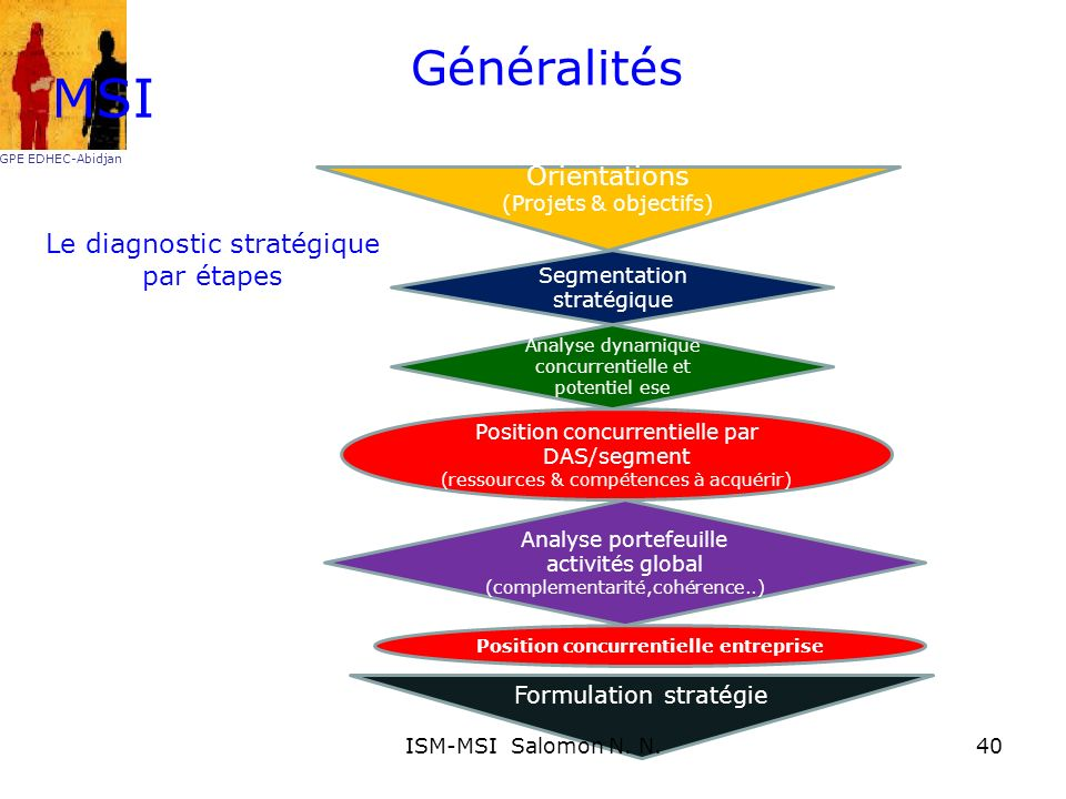 Position concurrentielle entreprise