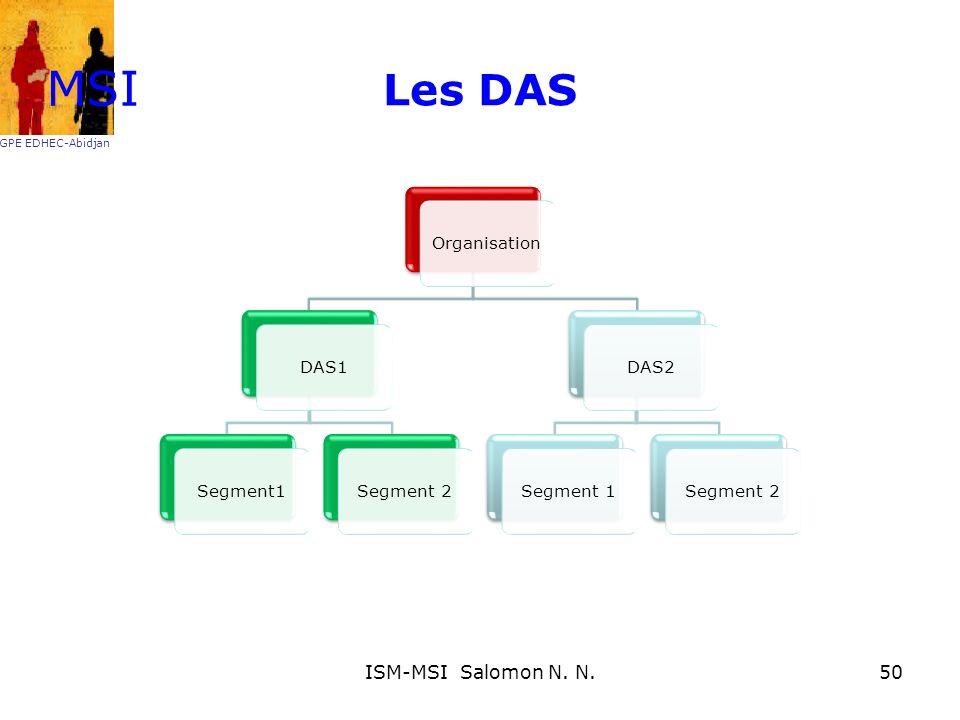 MSI Les DAS ISM-MSI Salomon N. N. Organisation DAS1 Segment1 Segment 2