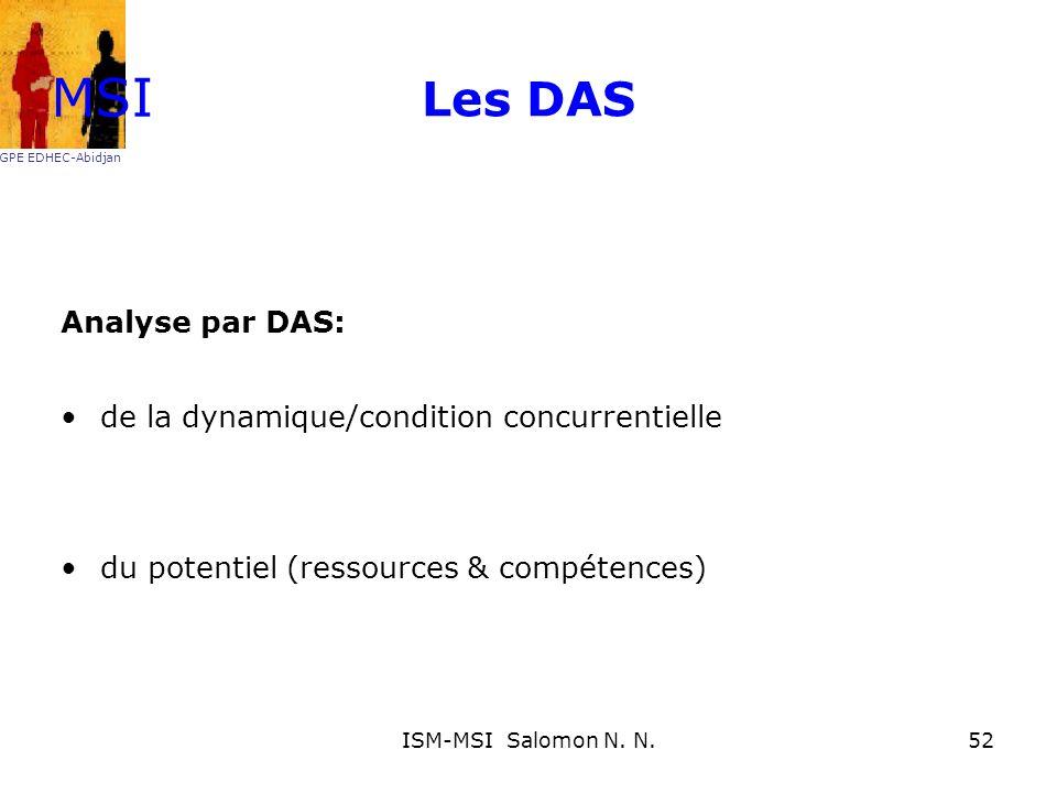 MSI Les DAS Analyse par DAS: de la dynamique/condition concurrentielle