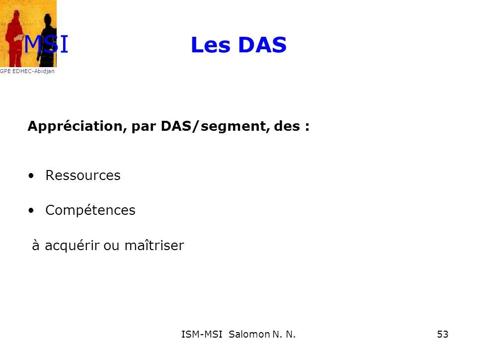 MSI Les DAS Appréciation, par DAS/segment, des : Ressources