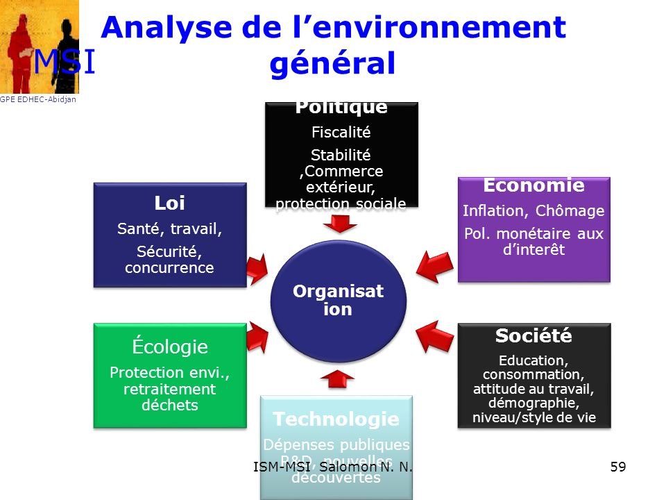 Analyse de l'environnement général