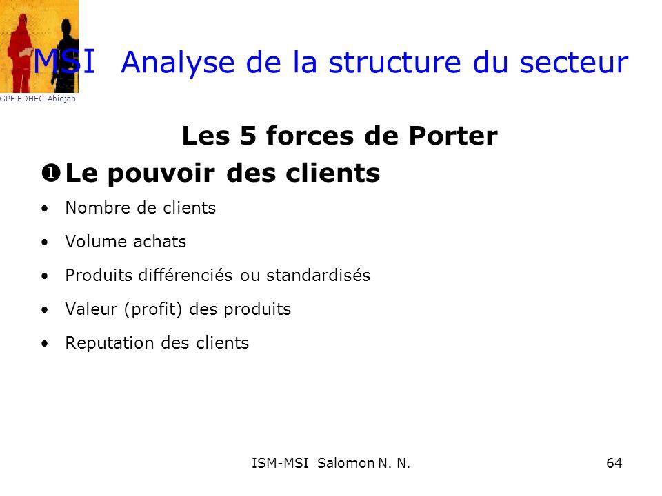 Analyse de la structure du secteur