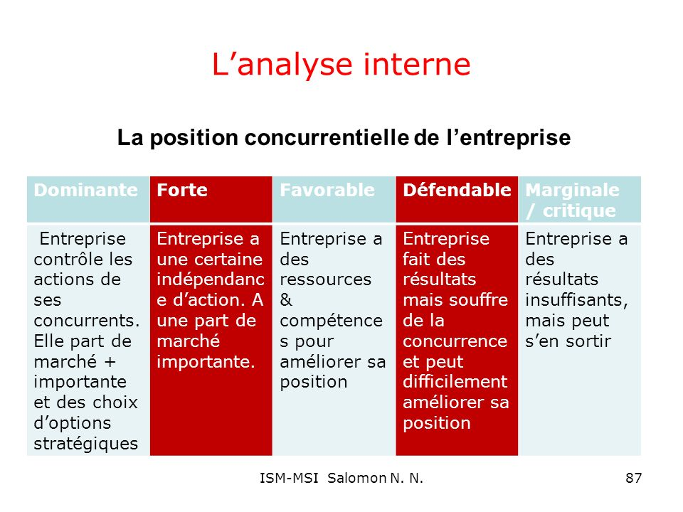La position concurrentielle de l'entreprise