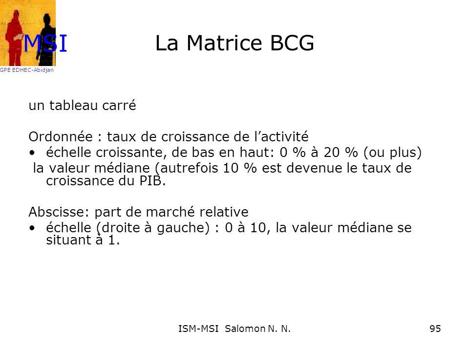 MSI La Matrice BCG un tableau carré