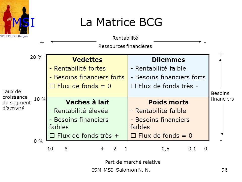MSI La Matrice BCG + - + Vedettes - Rentabilité fortes
