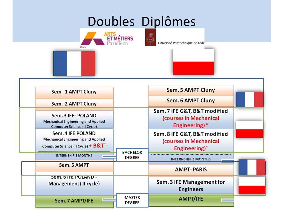 Doubles Diplômes BACHELOR DEGREE MASTER DEGREE