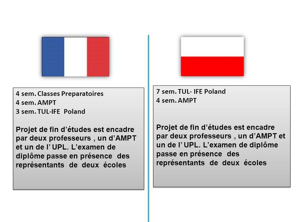 7 sem. TUL- IFE Poland 4 sem. AMPT.