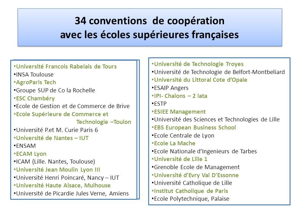 34 conventions de coopération avec les écoles supérieures françaises