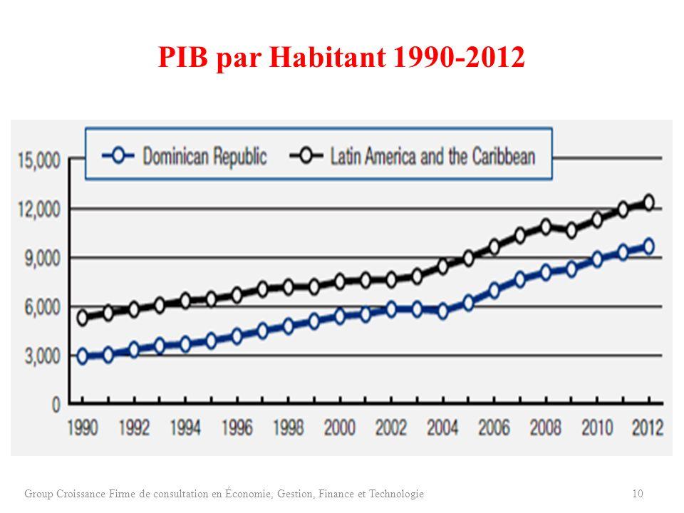 PIB par Habitant 1990-2012Group Croissance Firme de consultation en Économie, Gestion, Finance et Technologie.