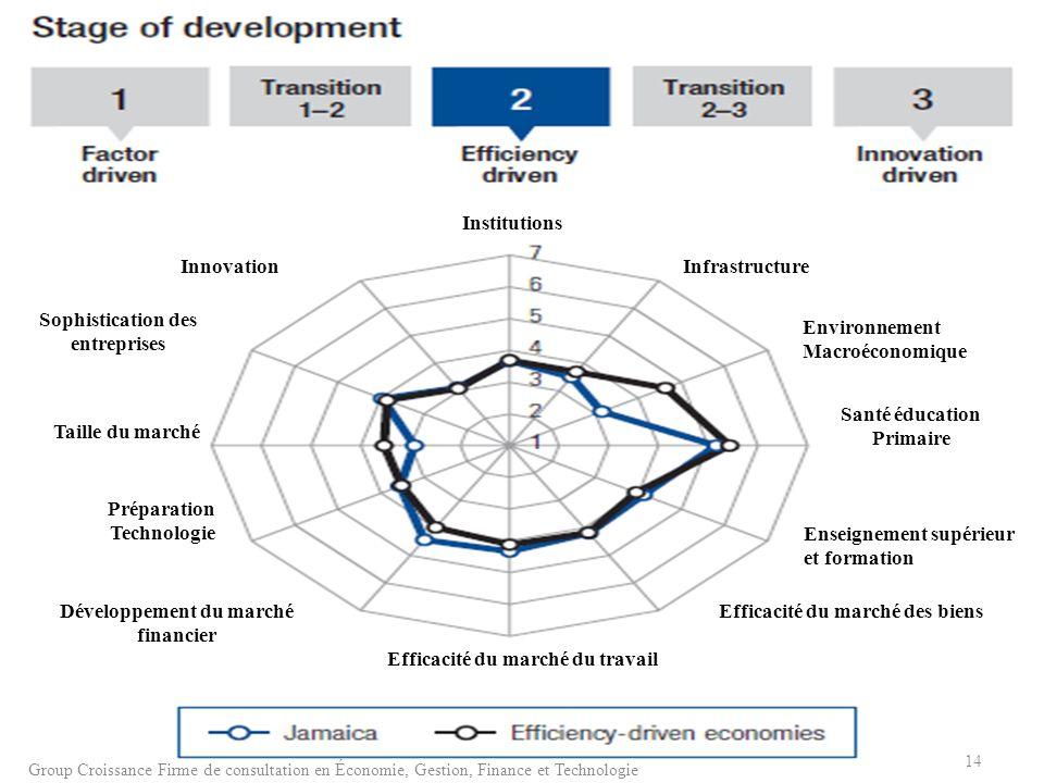 Environnement Macroéconomique