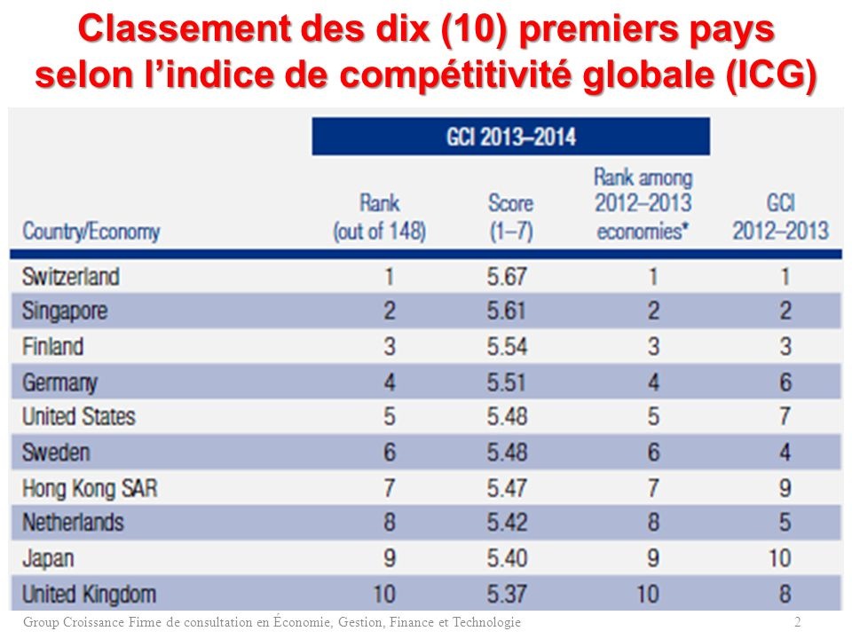 Classement des dix (10) premiers pays selon l'indice de compétitivité globale (ICG)