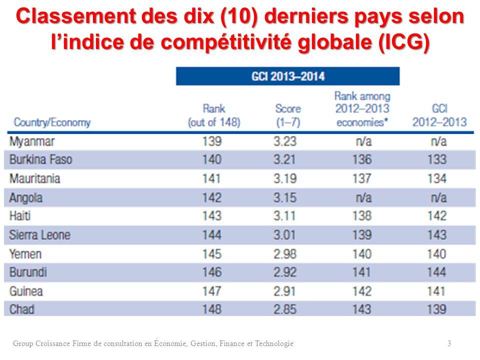 Classement des dix (10) derniers pays selon l'indice de compétitivité globale (ICG)