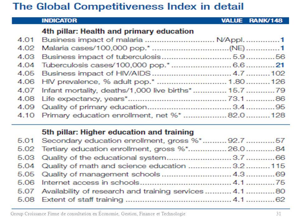 Group Croissance Firme de consultation en Économie, Gestion, Finance et Technologie