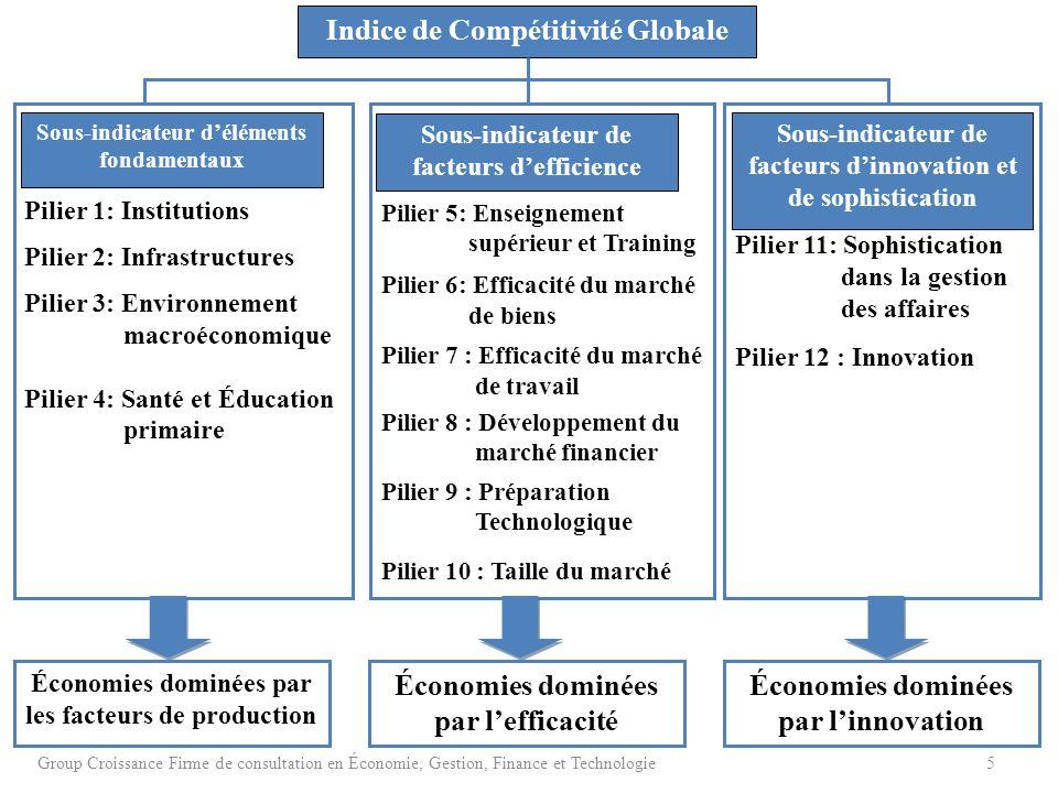 Indice de Compétitivité Globale