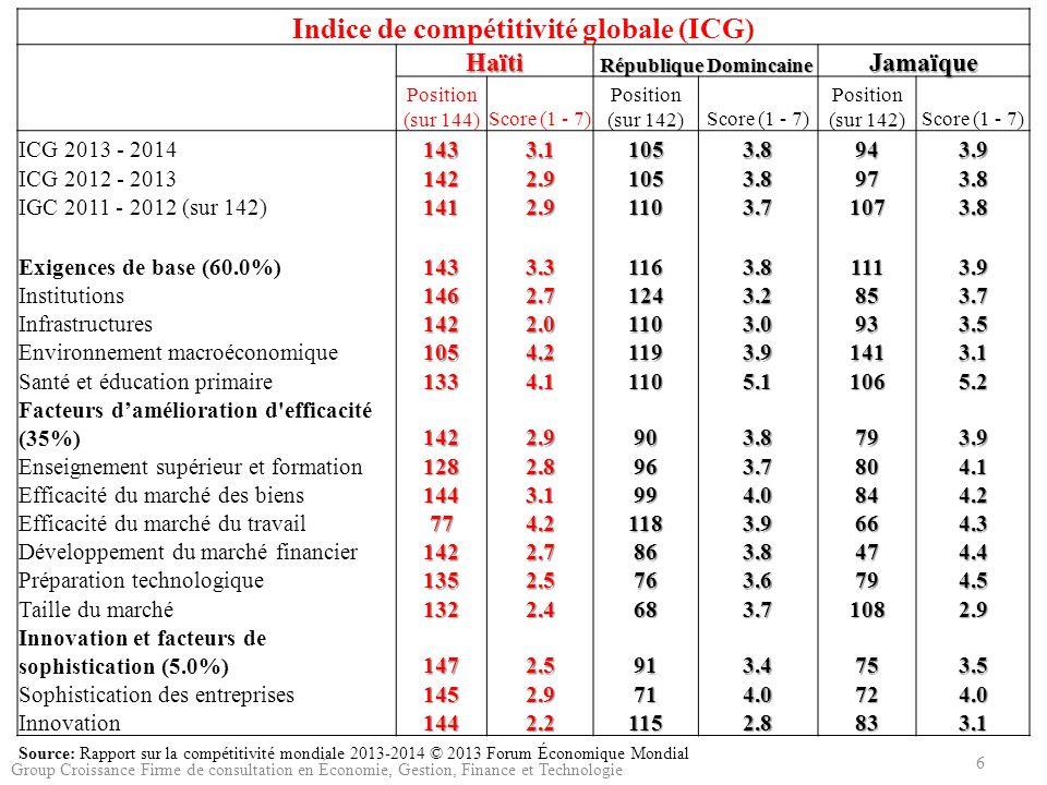Indice de compétitivité globale (ICG) République Domincaine