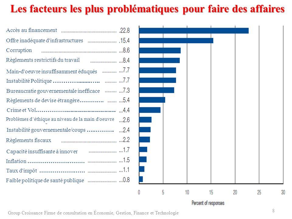 Les facteurs les plus problématiques pour faire des affaires