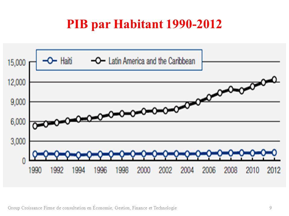 PIB par Habitant 1990-2012 Group Croissance Firme de consultation en Économie, Gestion, Finance et Technologie.