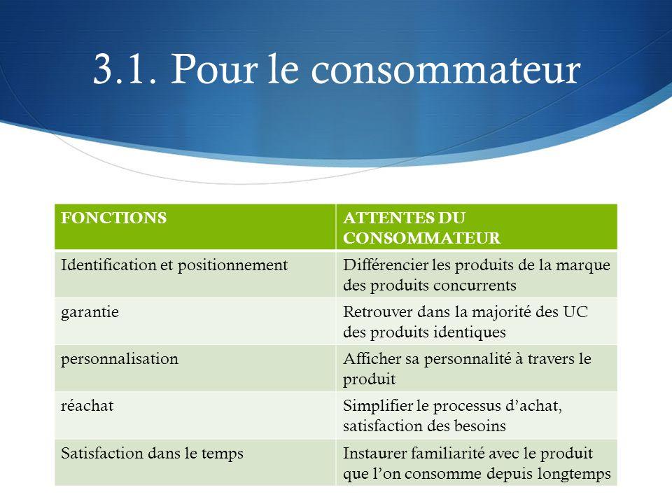 3.1. Pour le consommateur FONCTIONS ATTENTES DU CONSOMMATEUR