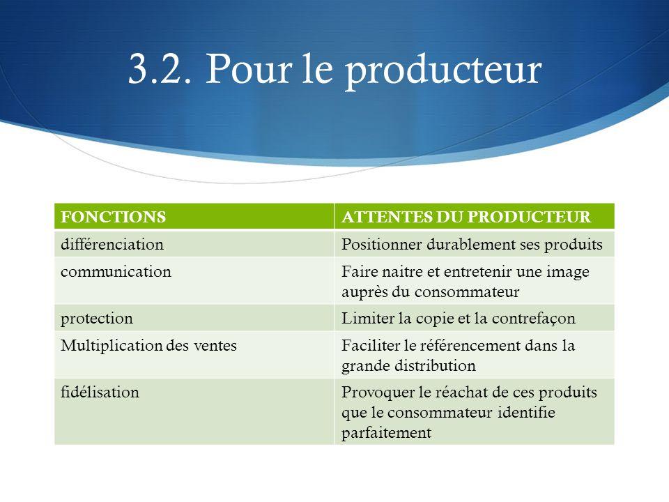 3.2. Pour le producteur FONCTIONS ATTENTES DU PRODUCTEUR