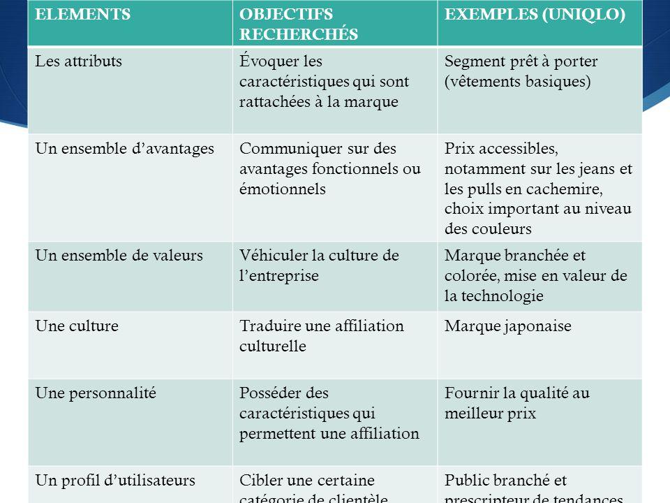 ELEMENTS OBJECTIFS RECHERCHÉS. EXEMPLES (UNIQLO) Les attributs. Évoquer les caractéristiques qui sont rattachées à la marque.