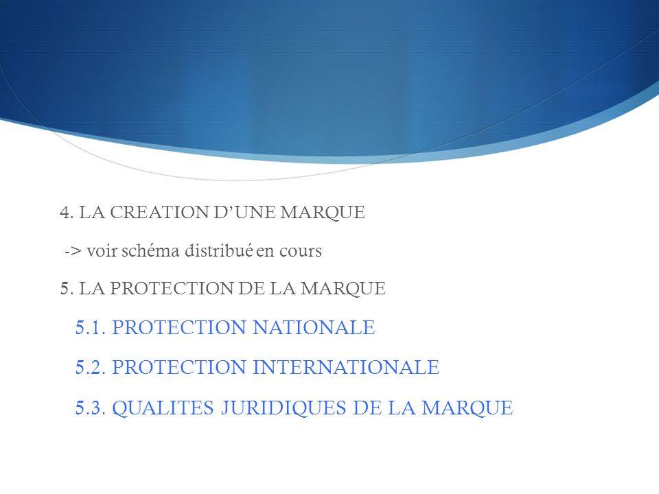 5.2. PROTECTION INTERNATIONALE 5.3. QUALITES JURIDIQUES DE LA MARQUE