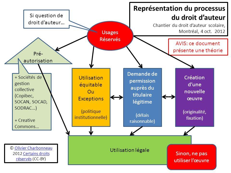 Représentation du processus du droit d'auteur