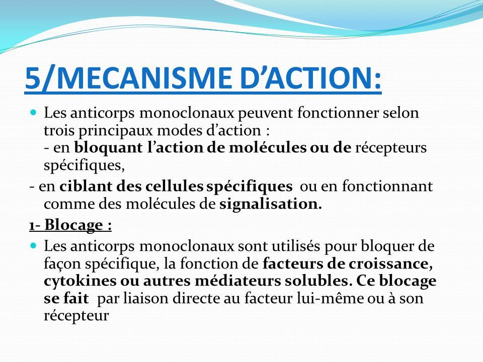 5/MECANISME D'ACTION: