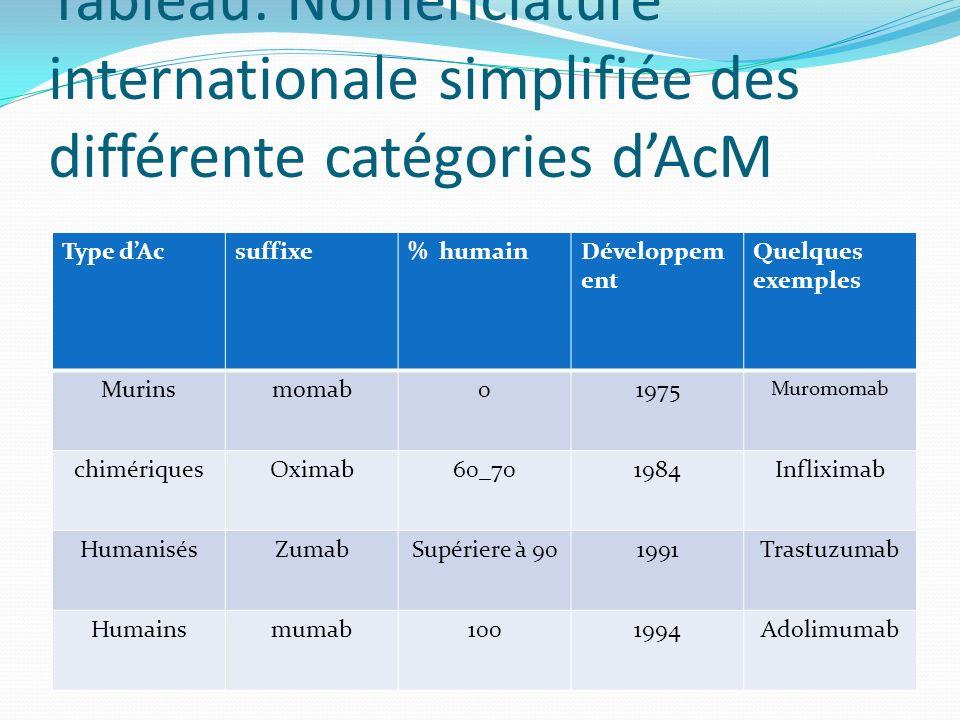 Tableau: Nomenclature internationale simplifiée des différente catégories d'AcM
