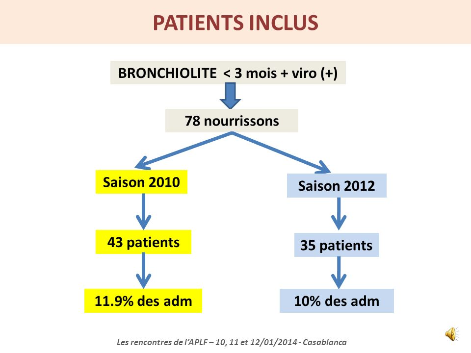 BRONCHIOLITE < 3 mois + viro (+)